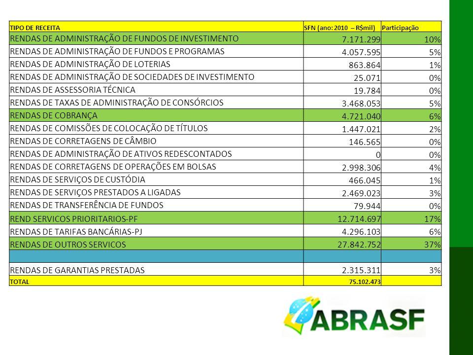 RENDAS DE ADMINISTRAÇÃO DE FUNDOS DE INVESTIMENTO 7.171.299 10%