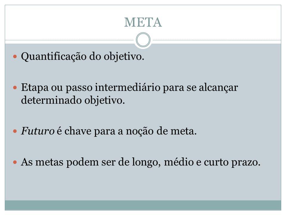META Quantificação do objetivo.