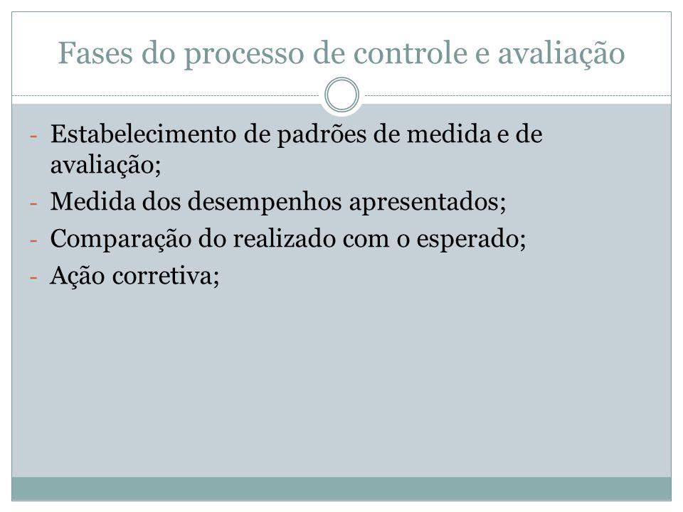 Fases do processo de controle e avaliação