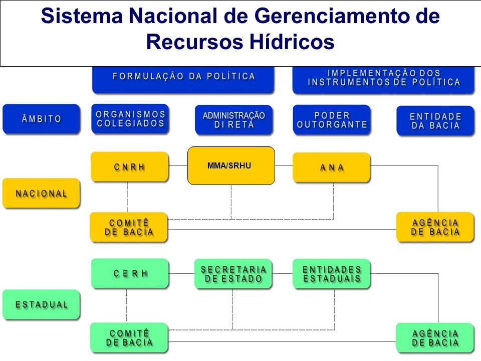 Sistema Nacional de Gerenciamento de Recursos Hídricos