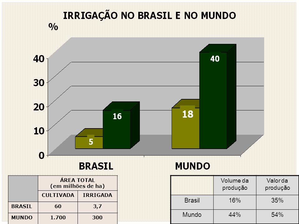 Brasil 16% 35% Mundo 44% 54% Volume da produção Valor da produção
