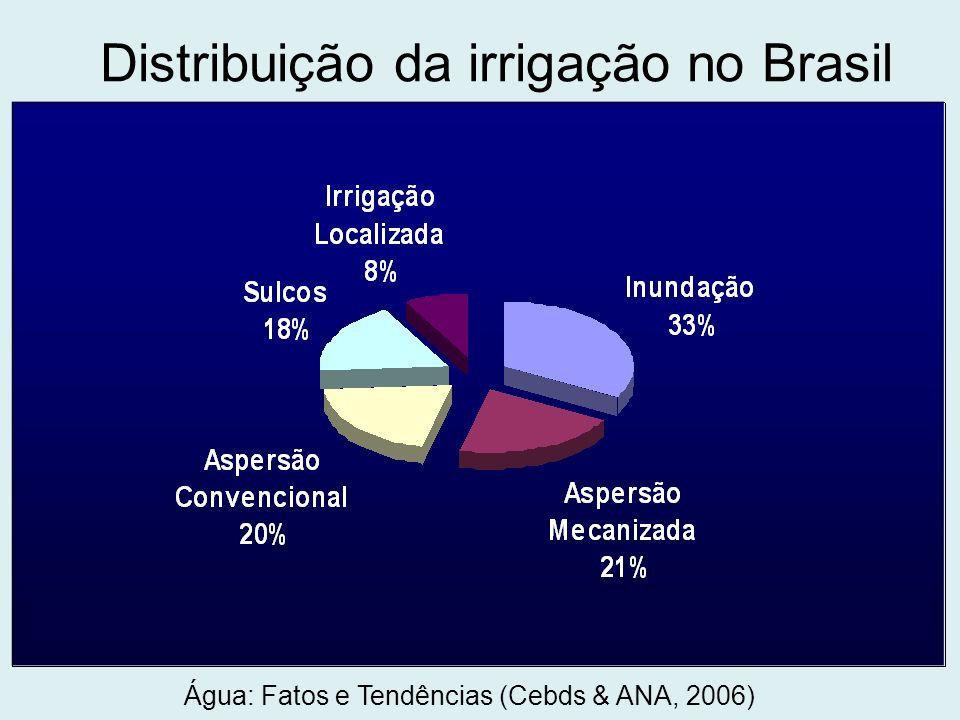 Distribuição da irrigação no Brasil