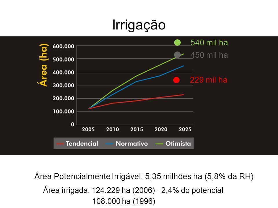 Irrigação 540 mil ha 450 mil ha 229 mil ha