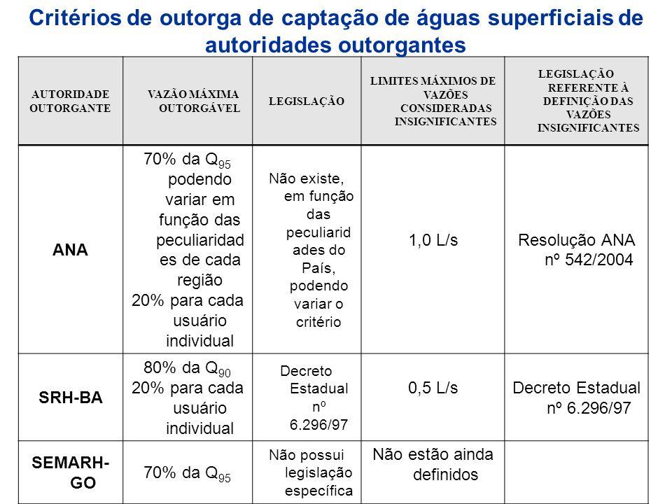 Critérios de outorga de captação de águas superficiais de autoridades outorgantes