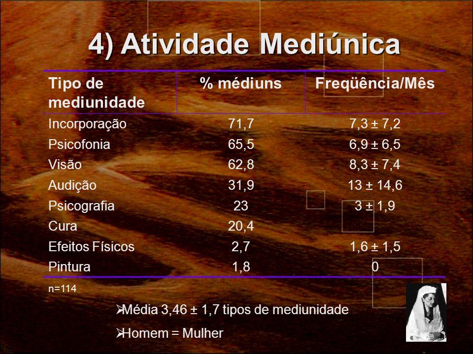 4) Atividade Mediúnica Tipo de mediunidade % médiuns Freqüência/Mês
