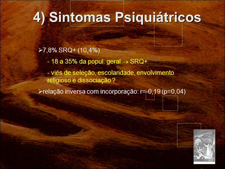 4) Sintomas Psiquiátricos