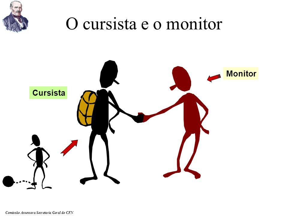 O cursista e o monitor Monitor Cursista