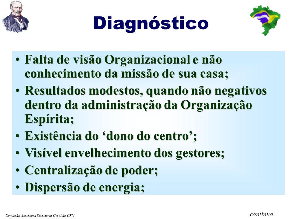 Diagnóstico Falta de visão Organizacional e não conhecimento da missão de sua casa;