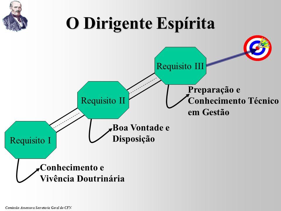 O Dirigente Espírita Requisito III Preparação e Requisito II