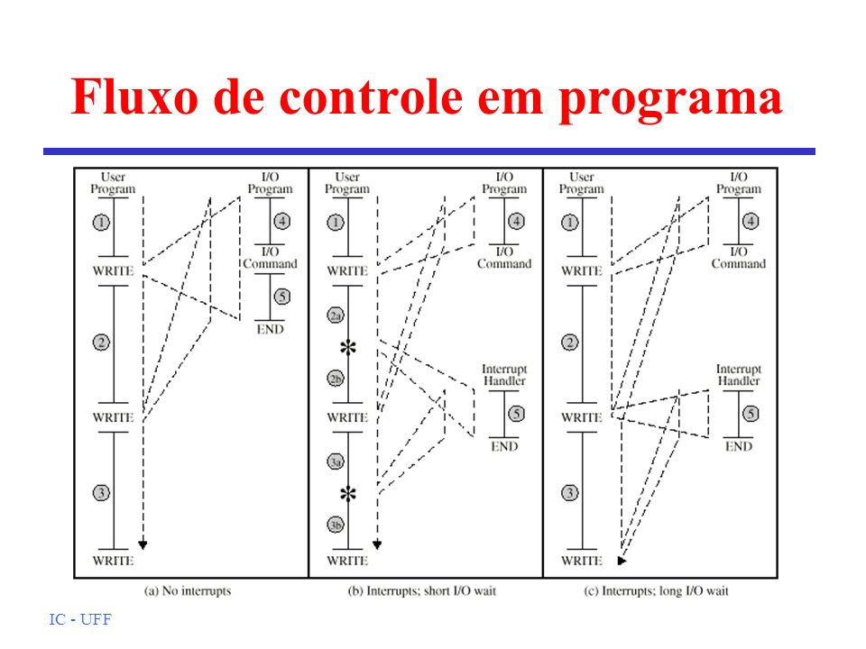 Fluxo de controle em programa