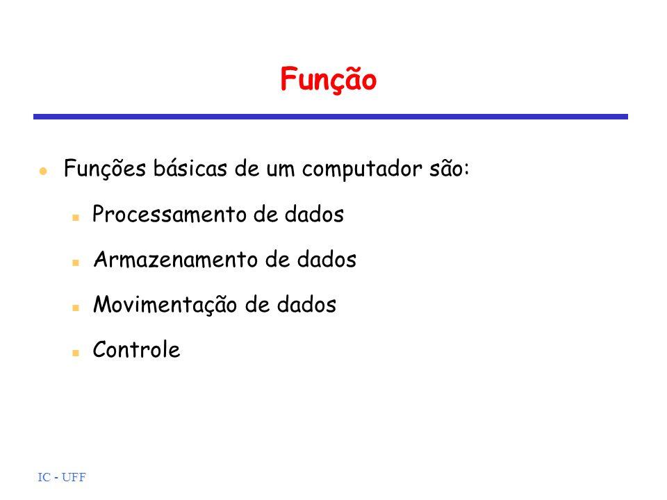 Função Funções básicas de um computador são: Processamento de dados