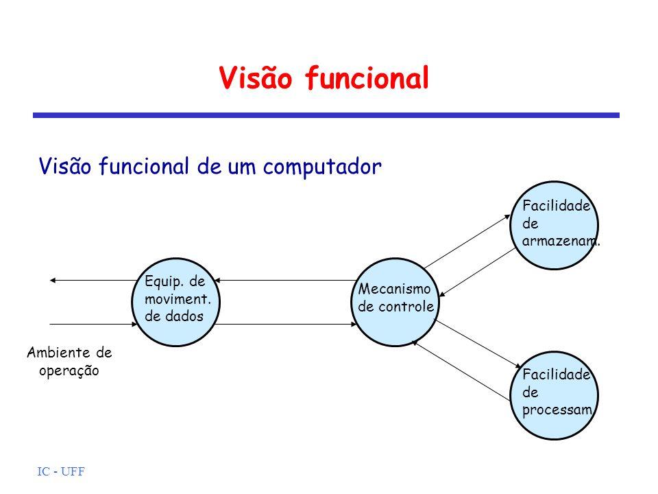 Visão funcional Visão funcional de um computador Facilidade de