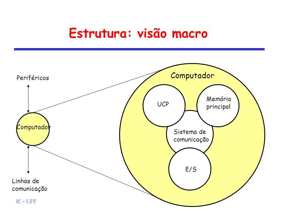 Estrutura: visão macro