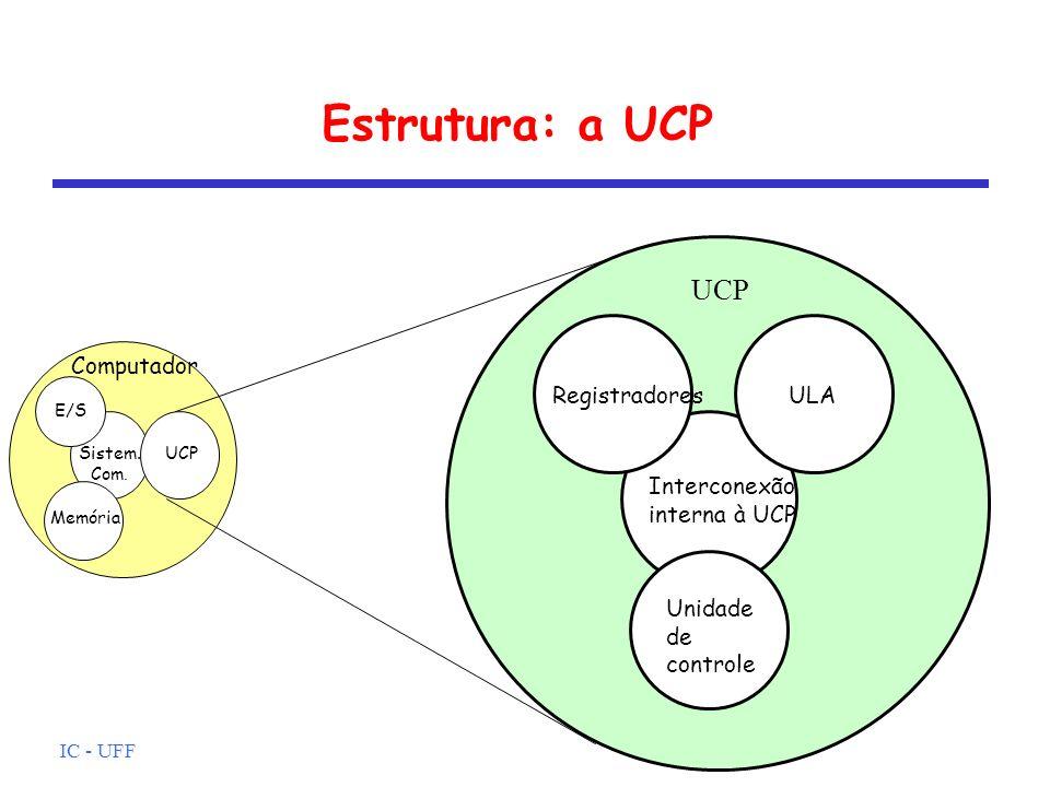 Estrutura: a UCP UCP Computador Registradores ULA Interconexão