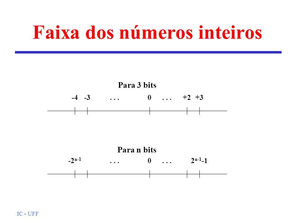 Faixa dos números inteiros