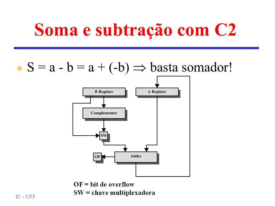 Soma e subtração com C2 S = a - b = a + (-b)  basta somador!