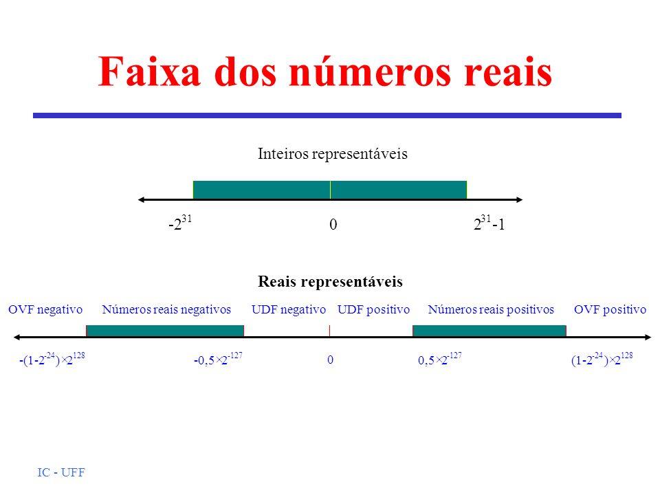 Faixa dos números reais