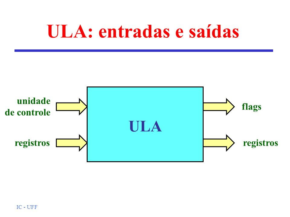 ULA: entradas e saídas ULA unidade de controle flags registros