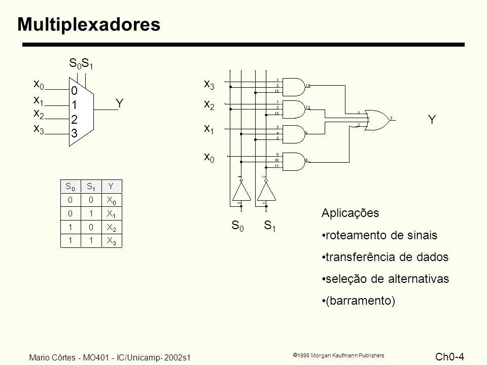 Multiplexadores Y x0 x1 x2 x3 S0 S1 1 2 3 x3 x2 Y x1 x0 Aplicações