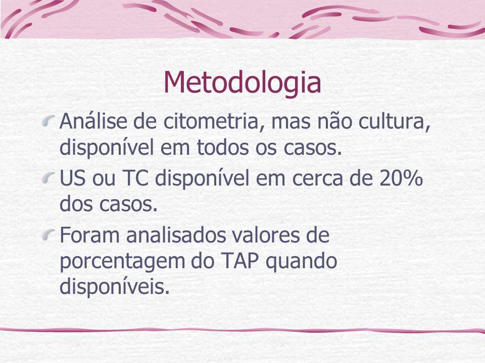 MetodologiaAnálise de citometria, mas não cultura, disponível em todos os casos. US ou TC disponível em cerca de 20% dos casos.