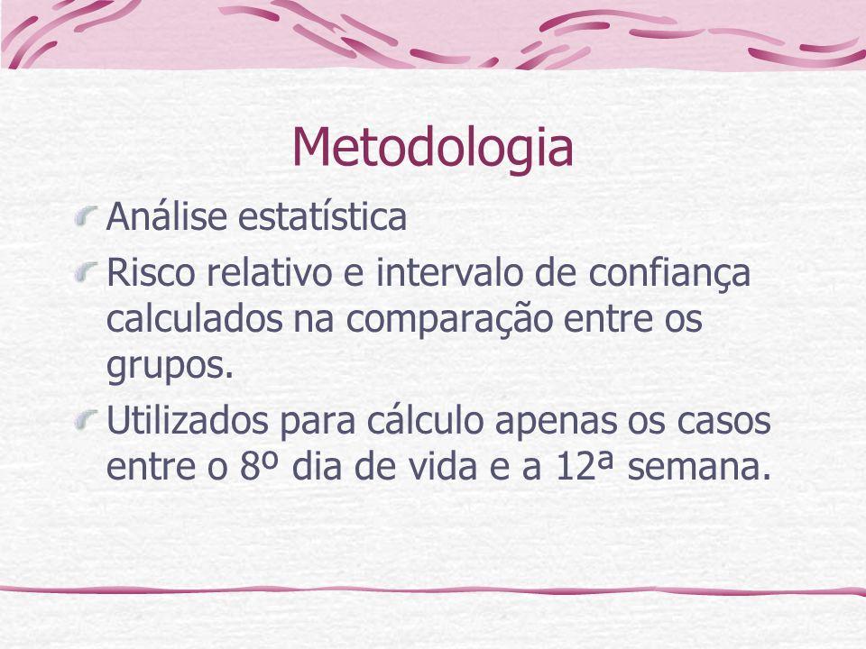 Metodologia Análise estatística