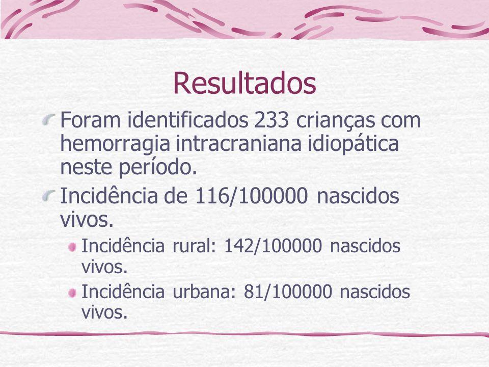 Resultados Foram identificados 233 crianças com hemorragia intracraniana idiopática neste período. Incidência de 116/100000 nascidos vivos.