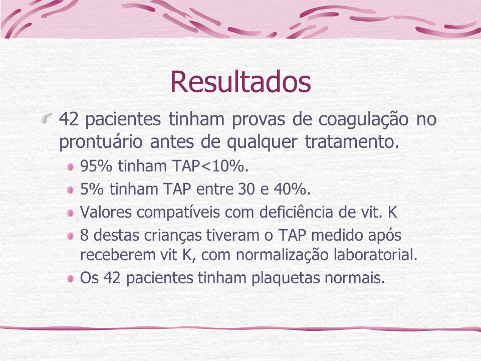 Resultados42 pacientes tinham provas de coagulação no prontuário antes de qualquer tratamento. 95% tinham TAP<10%.
