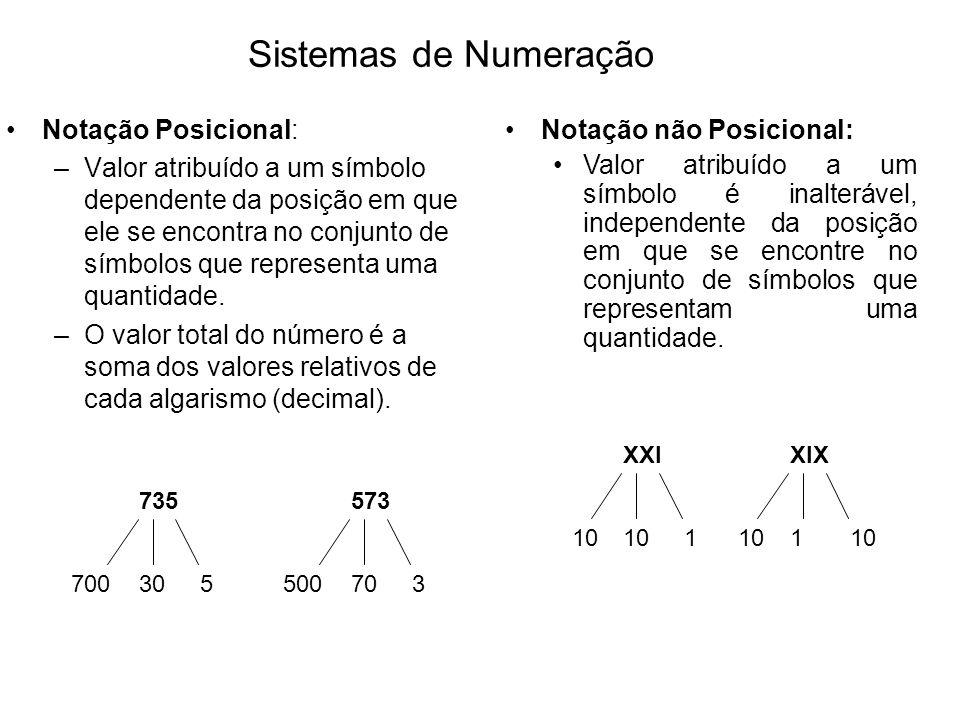 Sistemas de Numeração Notação Posicional: Notação não Posicional: