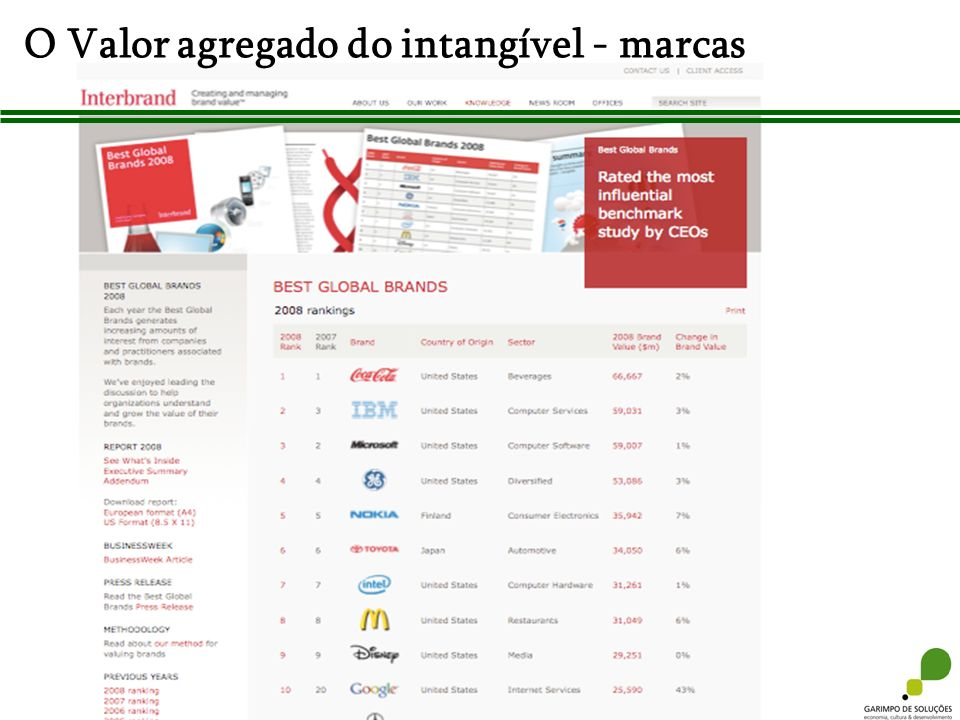 O Valor agregado do intangível - marcas