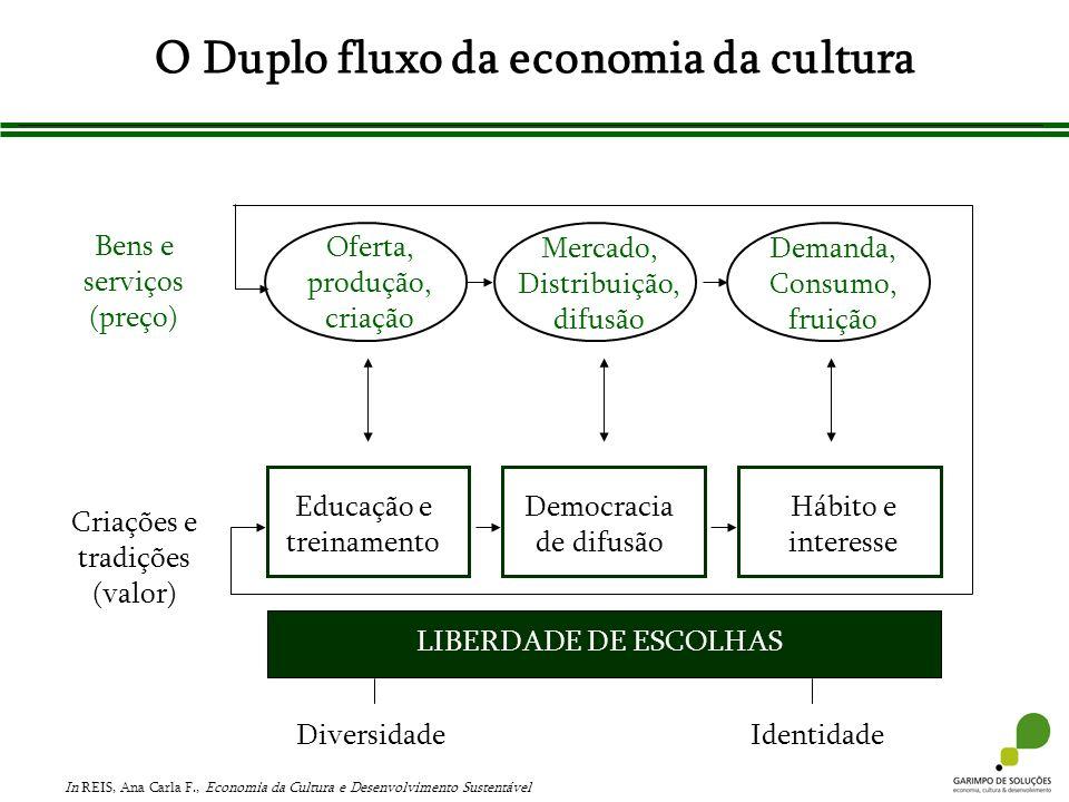 O Duplo fluxo da economia da cultura