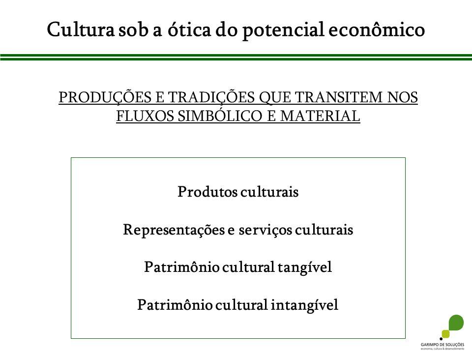 Cultura sob a ótica do potencial econômico