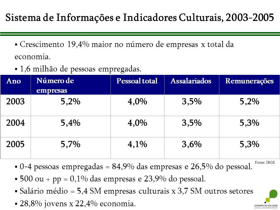Sistema de Informações e Indicadores Culturais, 2003-2005