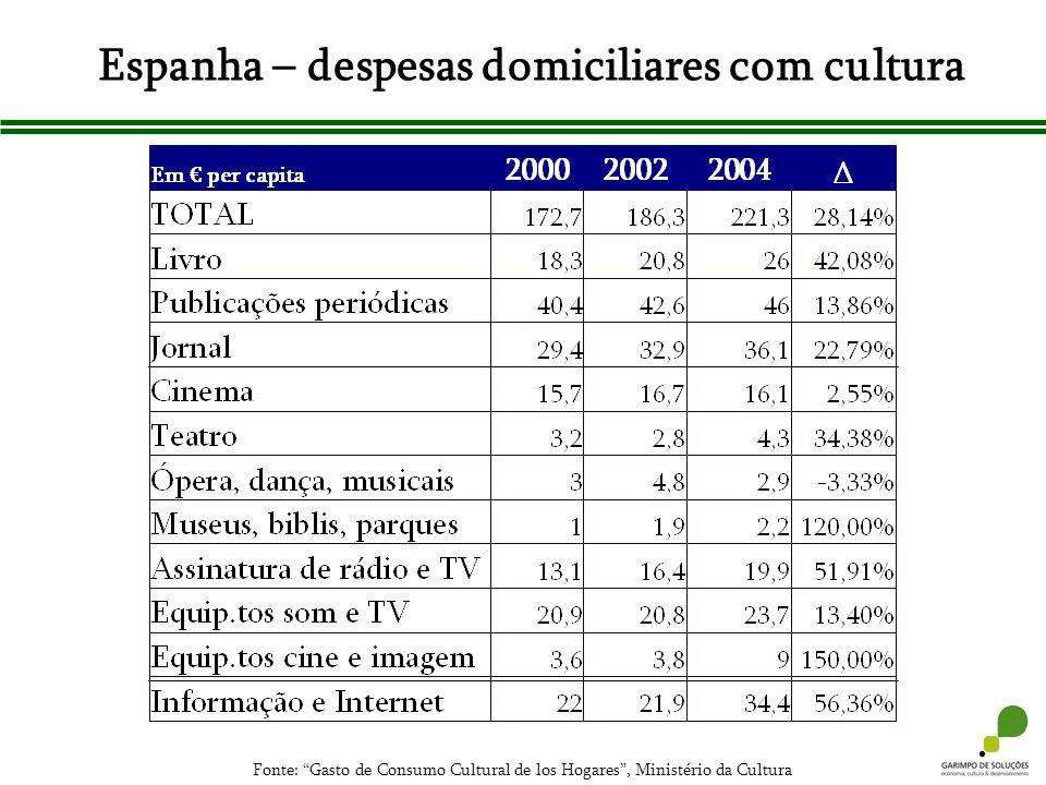 Espanha – despesas domiciliares com cultura