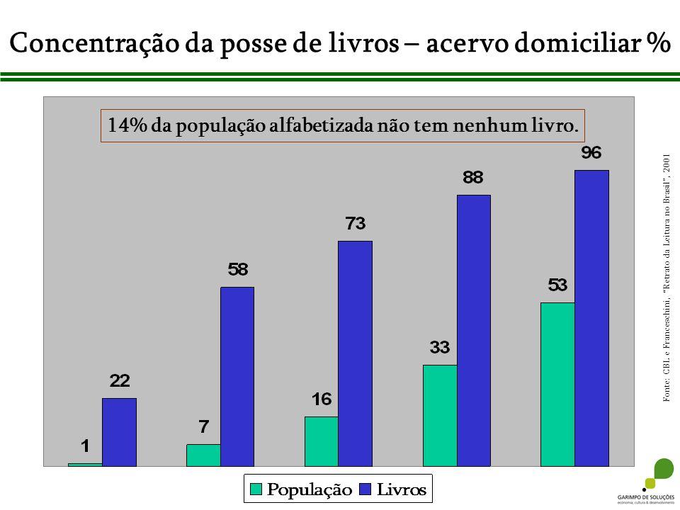 Concentração da posse de livros – acervo domiciliar %