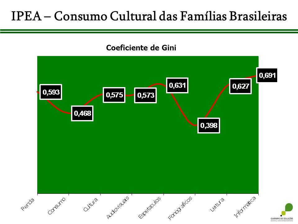 IPEA – Consumo Cultural das Famílias Brasileiras