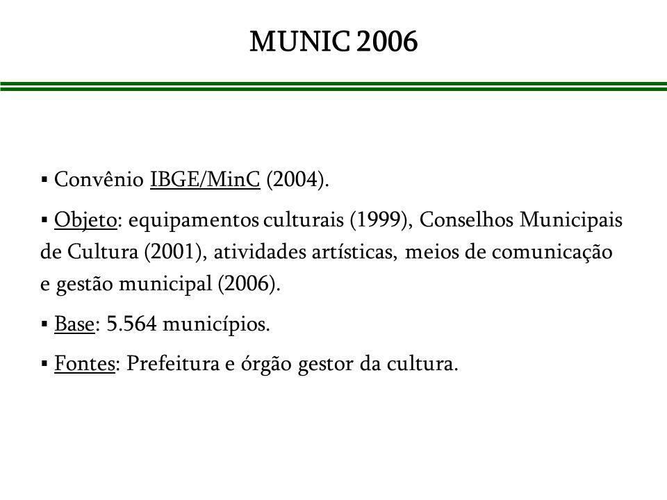 MUNIC 2006 Convênio IBGE/MinC (2004).