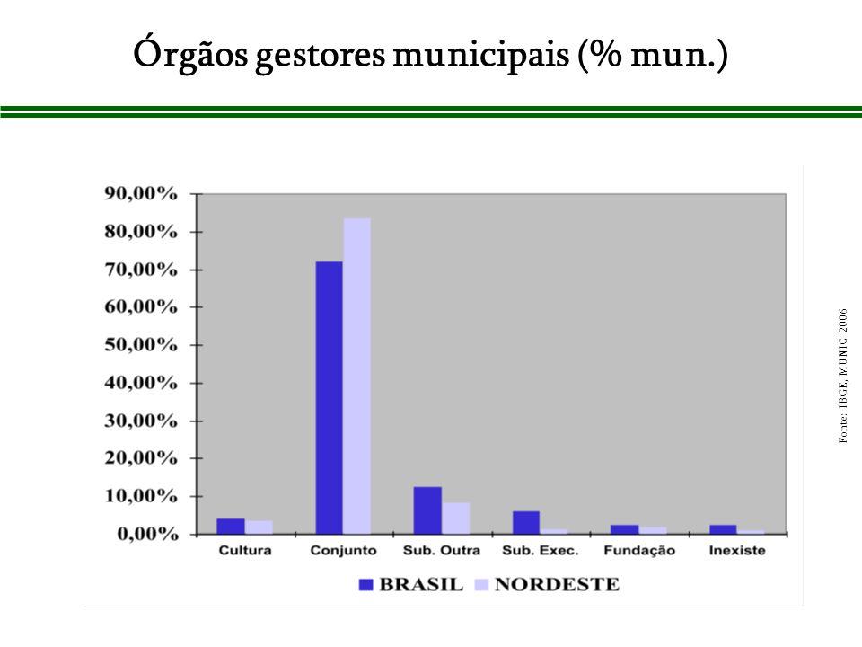 Órgãos gestores municipais (% mun.)