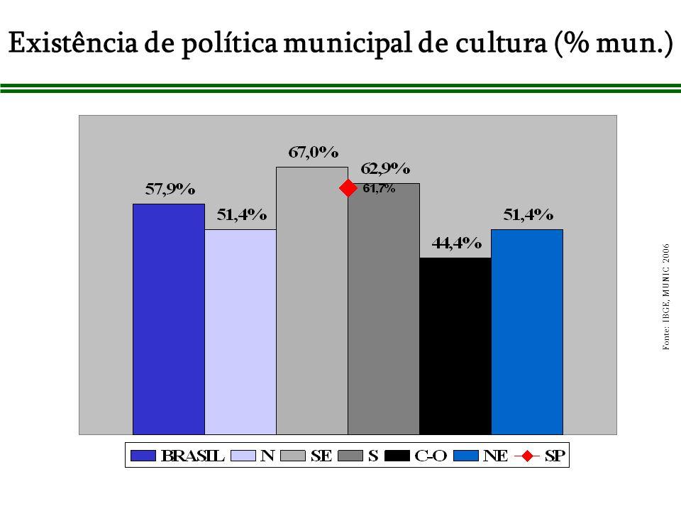 Existência de política municipal de cultura (% mun.)