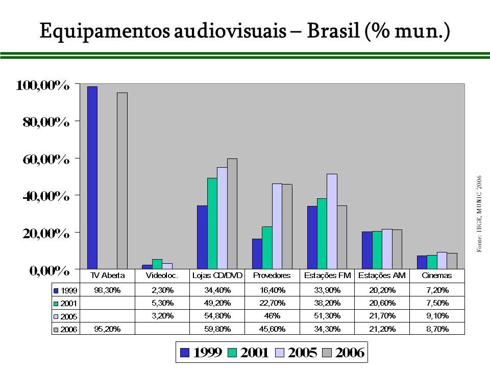 Equipamentos audiovisuais – Brasil (% mun.)