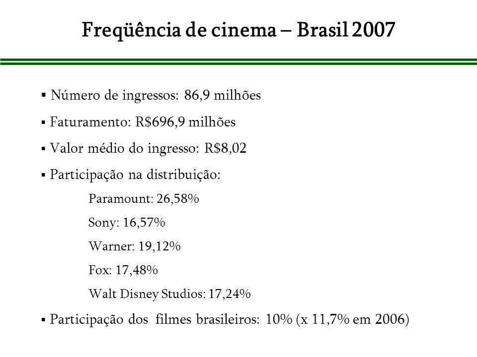 Freqüência de cinema – Brasil 2007