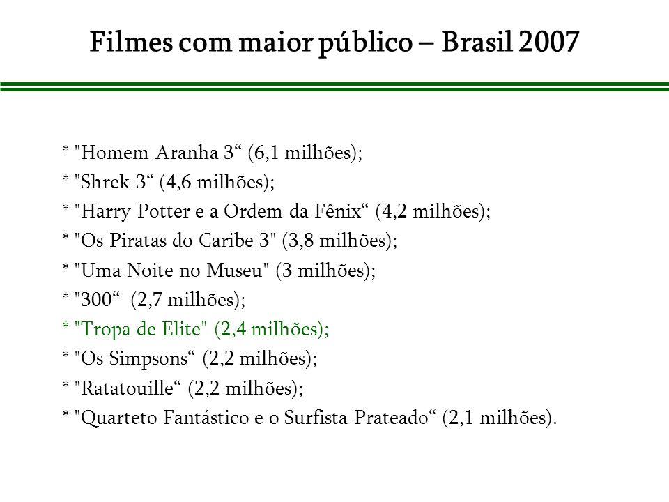 Filmes com maior público – Brasil 2007
