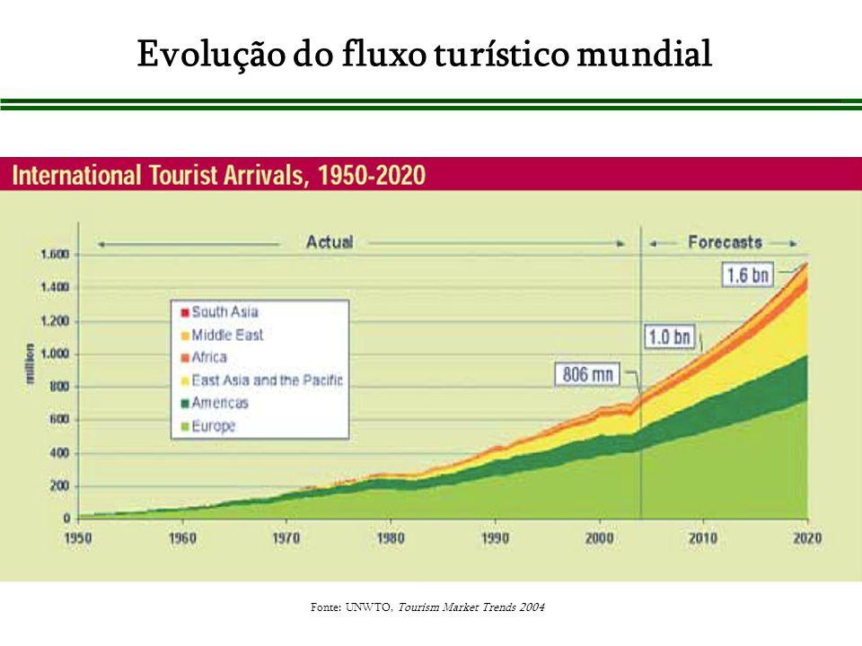Evolução do fluxo turístico mundial