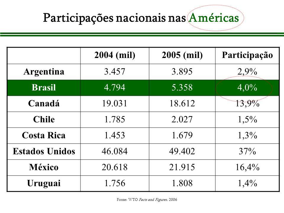 Participações nacionais nas Américas