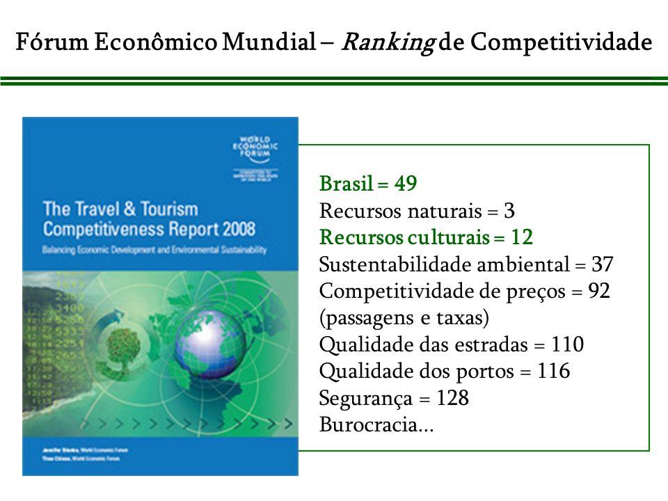 Fórum Econômico Mundial – Ranking de Competitividade