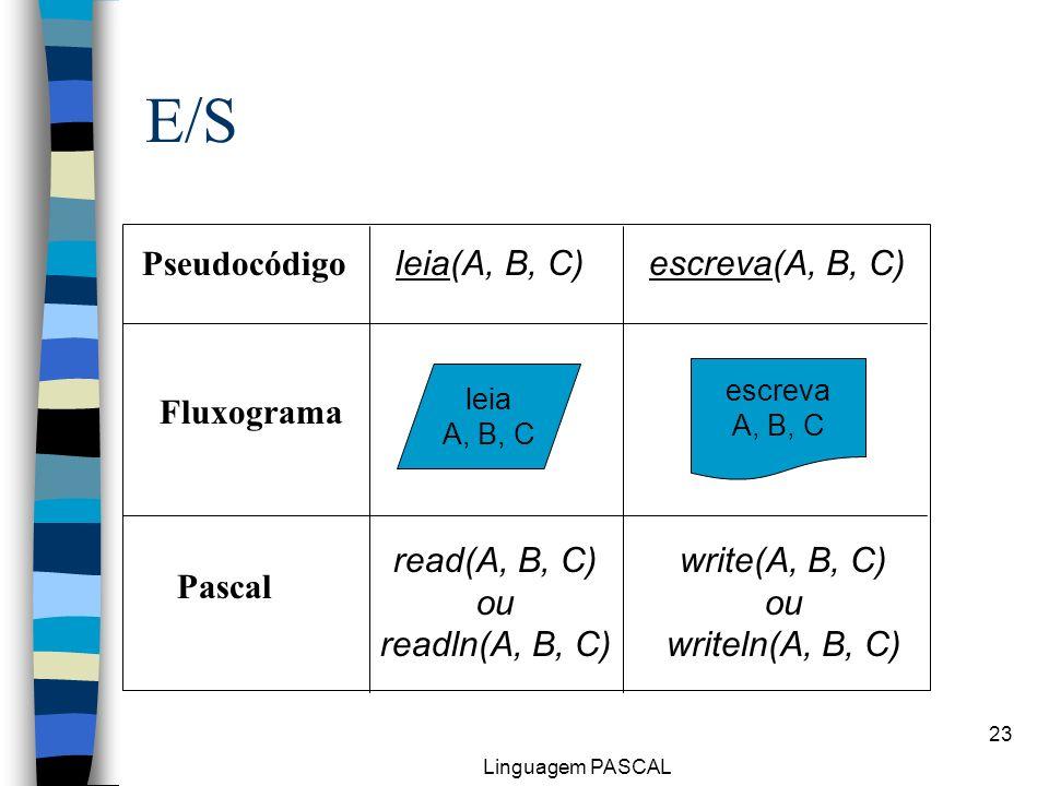 E/S Pseudocódigo leia(A, B, C) escreva(A, B, C) Fluxograma