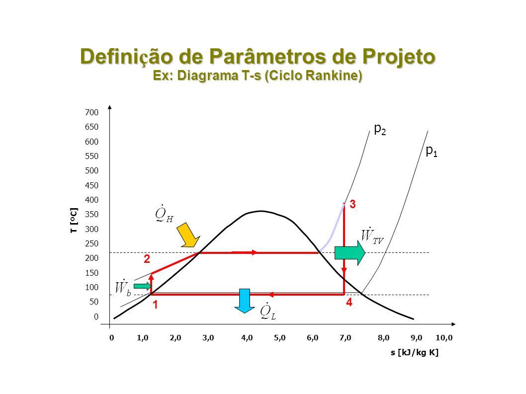 Definição de Parâmetros de Projeto Ex: Diagrama T-s (Ciclo Rankine)