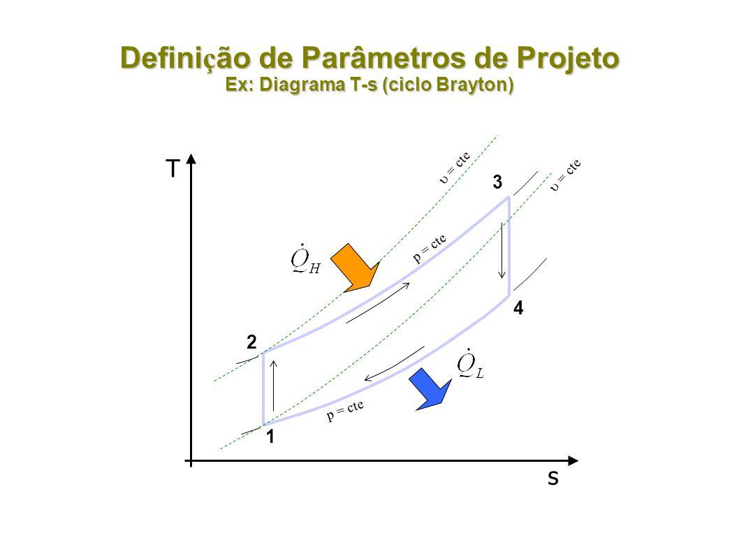 Definição de Parâmetros de Projeto Ex: Diagrama T-s (ciclo Brayton)