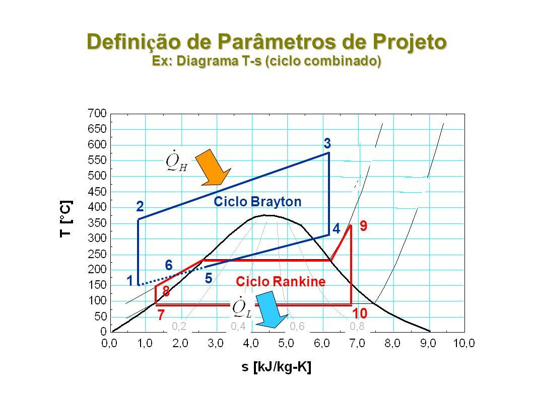 Definição de Parâmetros de Projeto Ex: Diagrama T-s (ciclo combinado)