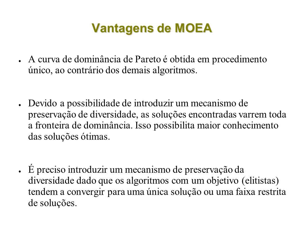 Vantagens de MOEA A curva de dominância de Pareto é obtida em procedimento único, ao contrário dos demais algoritmos.