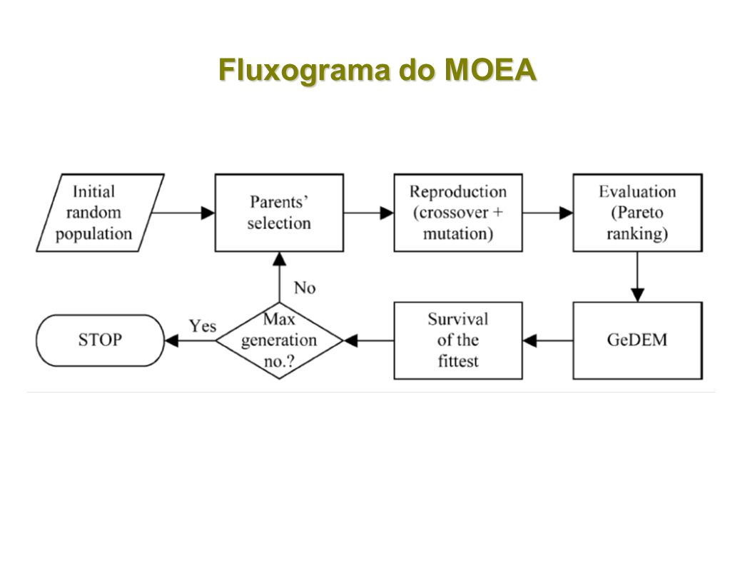 Fluxograma do MOEA
